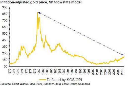 cena zlata v dolarech z roku 1970