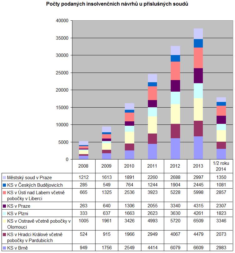 Pocty insolvencnich navrhu podanych u prislusnych soudu v letech 2008-2014