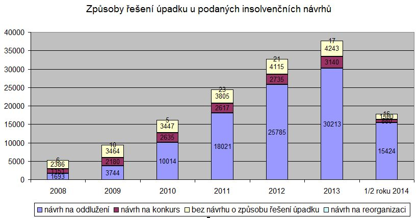 Zpusoby reseni upadku u jednotlivych insolvencnich rizeni za obdobi 2008-2014