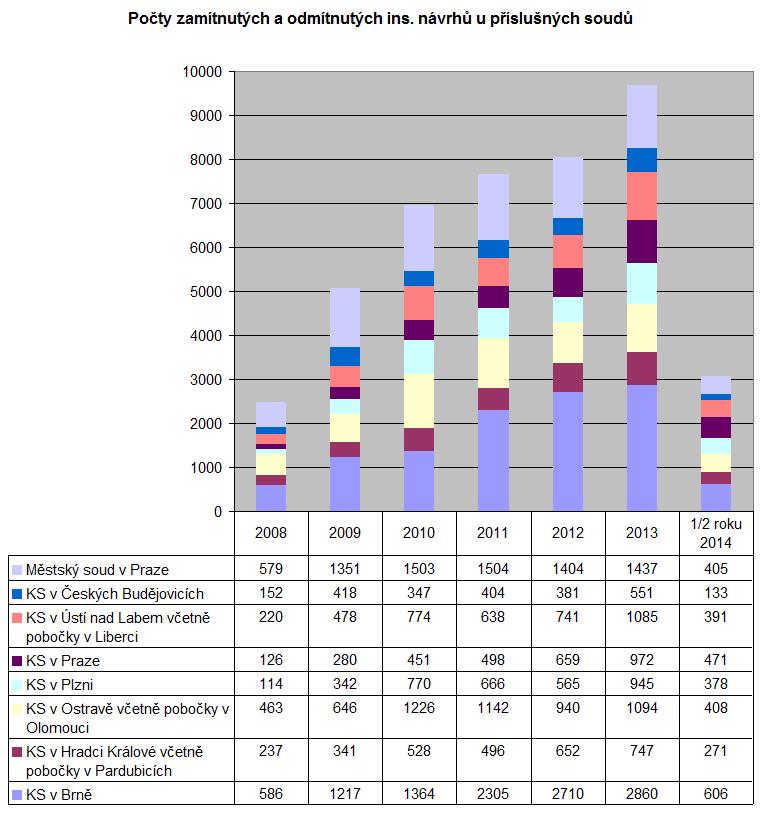 Pocet zamitnutych a odmitnutych inosolvencnich navrhu u jednotlivych soudu v letech 2008 - 2014 1